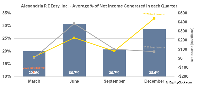 Alexandria R E Eqty, Inc. (NYSE:ARE) Net Income Seasonality