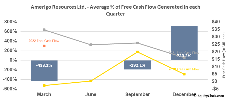 Amerigo Resources Ltd. (TSE:ARG.TO) Free Cash Flow Seasonality