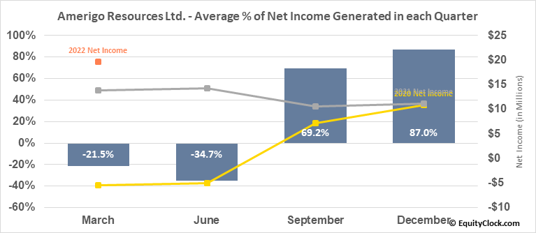 Amerigo Resources Ltd. (TSE:ARG.TO) Net Income Seasonality