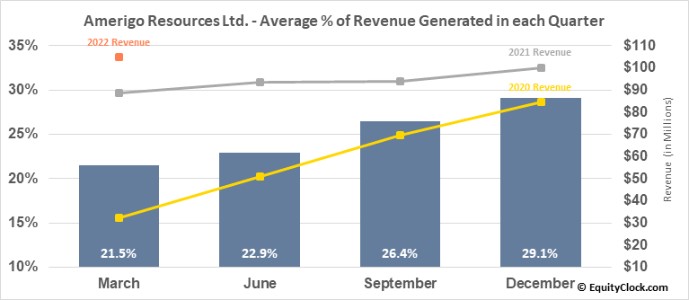 Amerigo Resources Ltd. (TSE:ARG.TO) Revenue Seasonality
