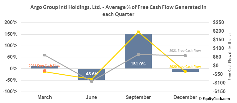 Argo Group Intl Holdings, Ltd. (NYSE:ARGO) Free Cash Flow Seasonality