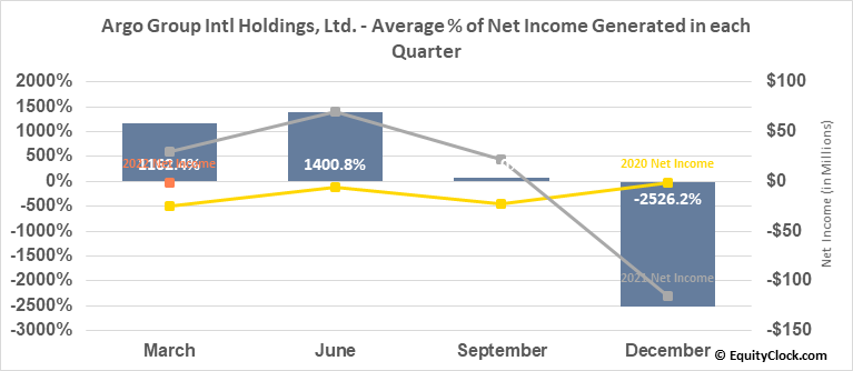 Argo Group Intl Holdings, Ltd. (NYSE:ARGO) Net Income Seasonality