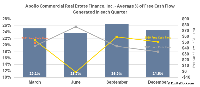 Apollo Commercial Real Estate Finance, Inc. (NYSE:ARI) Free Cash Flow Seasonality