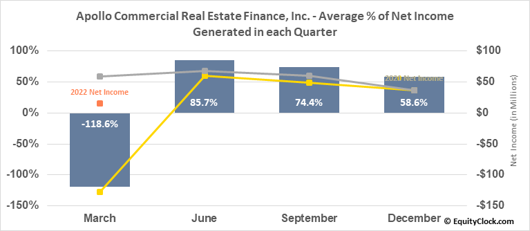 Apollo Commercial Real Estate Finance, Inc. (NYSE:ARI) Net Income Seasonality