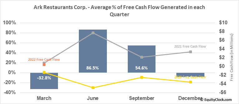 Ark Restaurants Corp. (NASD:ARKR) Free Cash Flow Seasonality