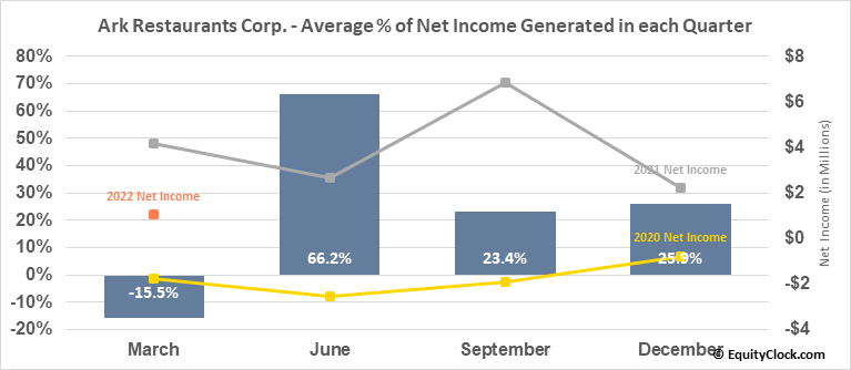 Ark Restaurants Corp. (NASD:ARKR) Net Income Seasonality