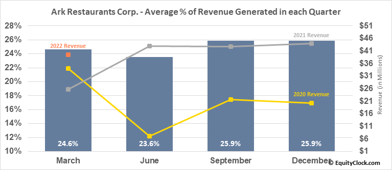 Ark Restaurants Corp. (NASD:ARKR) Revenue Seasonality