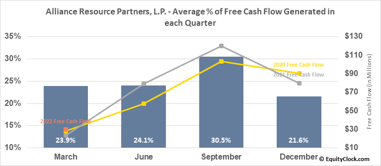 Alliance Resource Partners, L.P. (NASD:ARLP) Free Cash Flow Seasonality