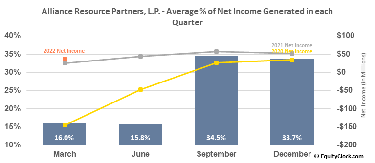 Alliance Resource Partners, L.P. (NASD:ARLP) Net Income Seasonality
