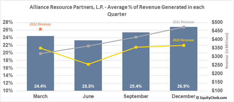 Alliance Resource Partners, L.P. (NASD:ARLP) Revenue Seasonality