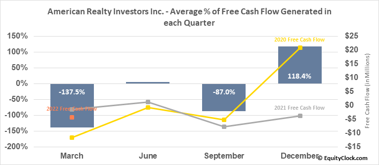 American Realty Investors Inc. (NYSE:ARL) Free Cash Flow Seasonality