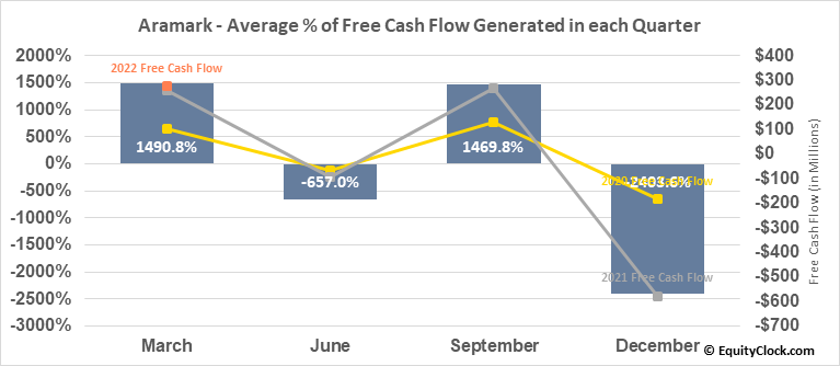 Aramark (NYSE:ARMK) Free Cash Flow Seasonality