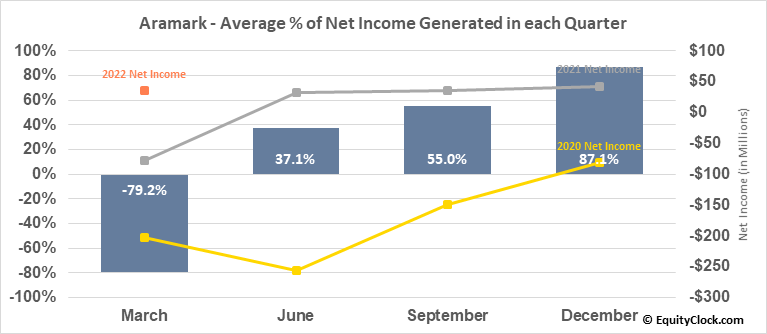 Aramark (NYSE:ARMK) Net Income Seasonality