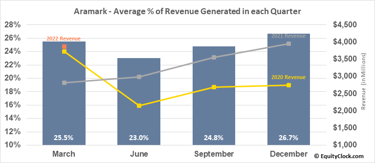 Aramark (NYSE:ARMK) Revenue Seasonality