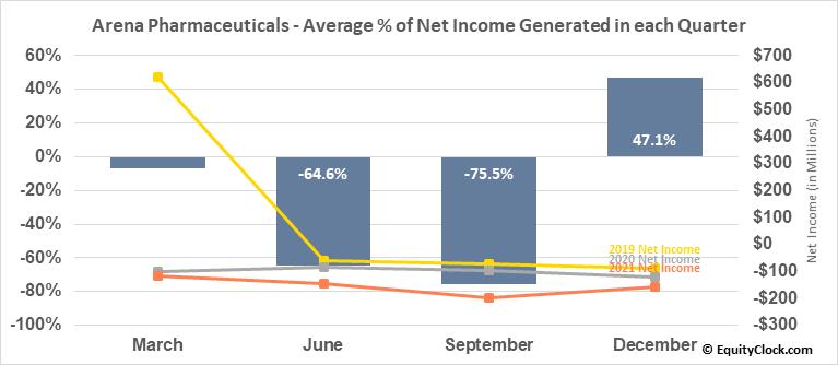 Arena Pharmaceuticals (NASD:ARNA) Net Income Seasonality