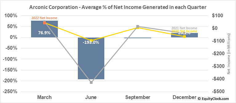 Arconic, Inc. (NYSE:ARNC) Net Income Seasonality