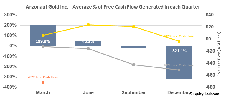 Argonaut Gold Inc. (OTCMKT:ARNGF) Free Cash Flow Seasonality