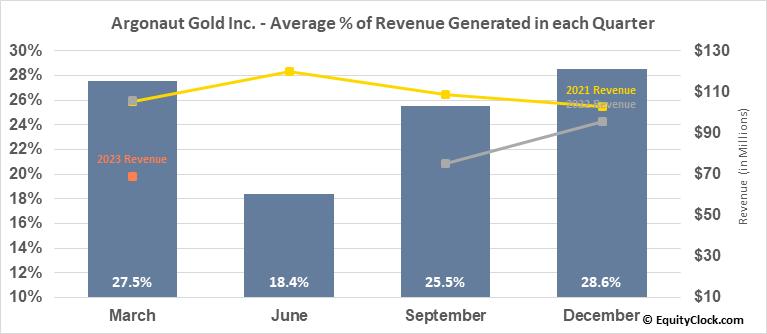 Argonaut Gold Inc. (OTCMKT:ARNGF) Revenue Seasonality
