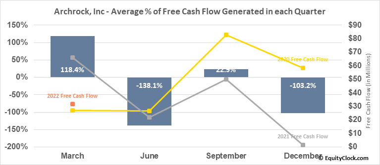 Archrock, Inc (NYSE:AROC) Free Cash Flow Seasonality