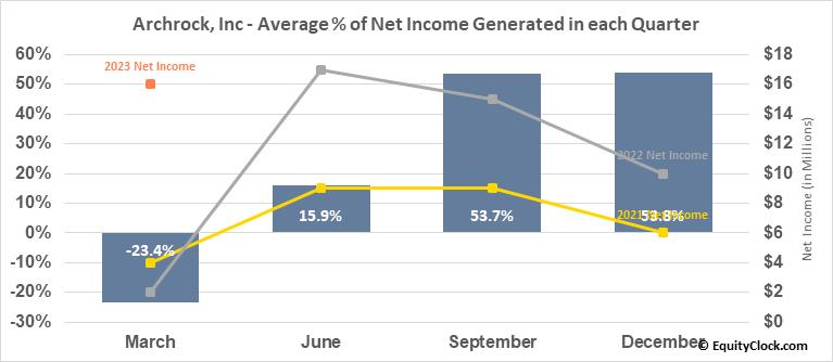 Archrock, Inc (NYSE:AROC) Net Income Seasonality