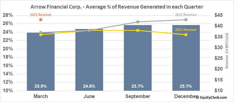 Arrow Financial Corp. (NASD:AROW) Revenue Seasonality