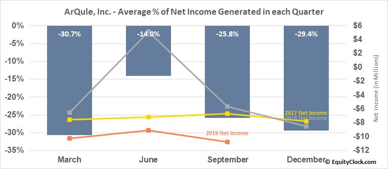 ArQule, Inc. (NASD:ARQL) Net Income Seasonality
