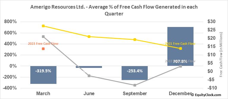 Amerigo Resources Ltd. (OTCMKT:ARREF) Free Cash Flow Seasonality