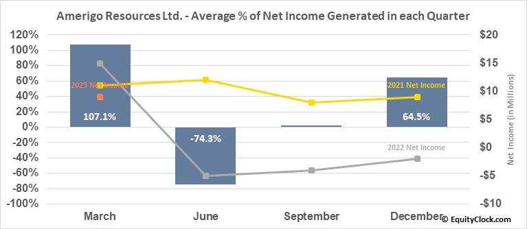 Amerigo Resources Ltd. (OTCMKT:ARREF) Net Income Seasonality