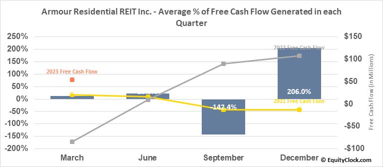 Armour Residential REIT Inc. (NYSE:ARR) Free Cash Flow Seasonality