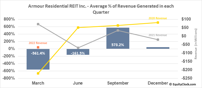 Armour Residential REIT Inc. (NYSE:ARR) Revenue Seasonality