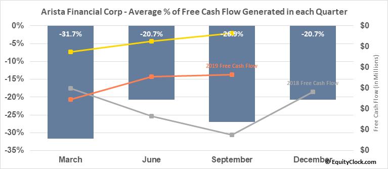 Arista Financial Corp (OTCMKT:ARST) Free Cash Flow Seasonality