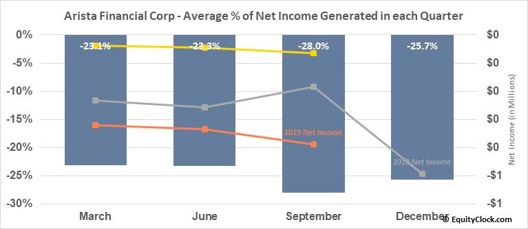 Arista Financial Corp (OTCMKT:ARST) Net Income Seasonality