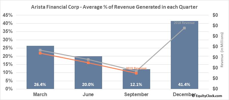 Arista Financial Corp (OTCMKT:ARST) Revenue Seasonality