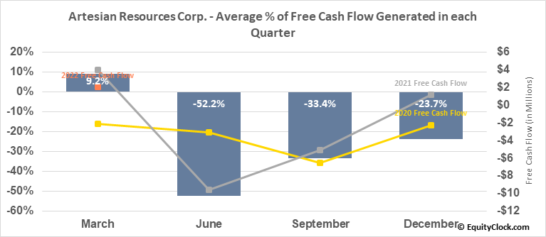 Artesian Resources Corp. (NASD:ARTNA) Free Cash Flow Seasonality