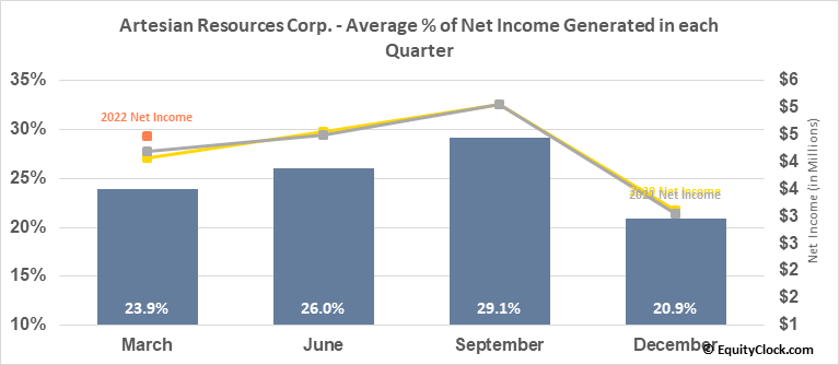 Artesian Resources Corp. (NASD:ARTNA) Net Income Seasonality