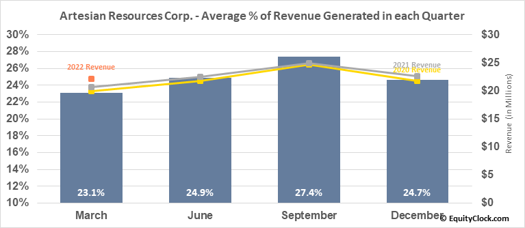 Artesian Resources Corp. (NASD:ARTNA) Revenue Seasonality