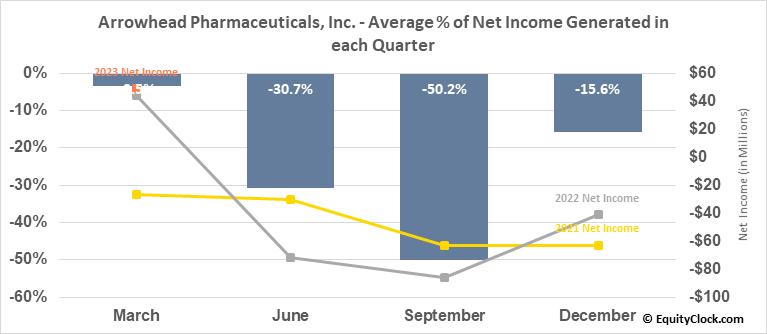 Arrowhead Pharmaceuticals, Inc. (NASD:ARWR) Net Income Seasonality