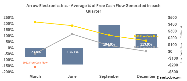Arrow Electronics Inc. (NYSE:ARW) Free Cash Flow Seasonality