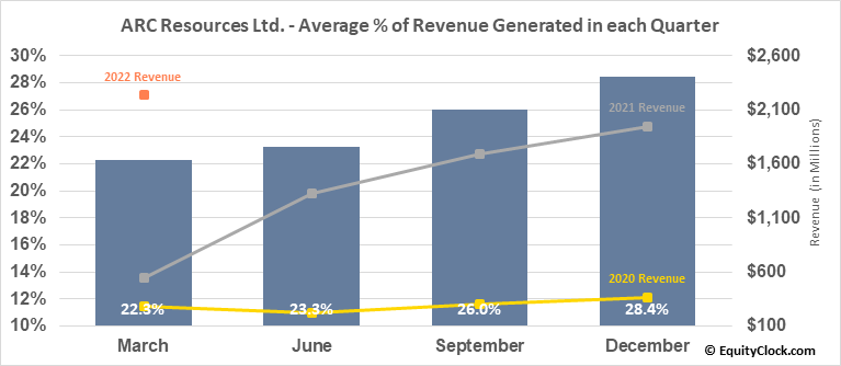 ARC Resources Ltd. (TSE:ARX.TO) Revenue Seasonality