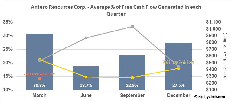 Antero Resources Corp. (NYSE:AR) Free Cash Flow Seasonality