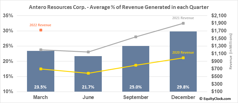 Antero Resources Corp. (NYSE:AR) Revenue Seasonality