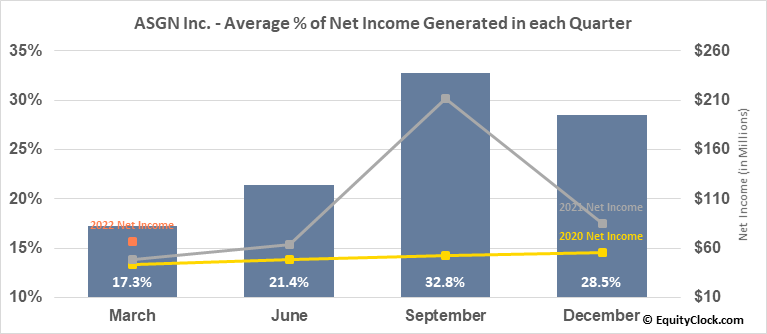 ASGN Inc. (NYSE:ASGN) Net Income Seasonality