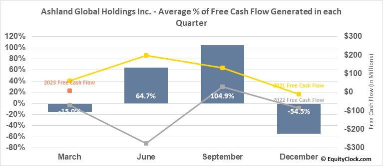 Ashland Global Holdings Inc. (NYSE:ASH) Free Cash Flow Seasonality