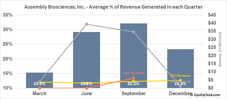 Assembly Biosciences, Inc. (NASD:ASMB) Revenue Seasonality