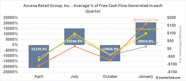Ascena Retail Group, Inc. (NASD:ASNA) Free Cash Flow Seasonality