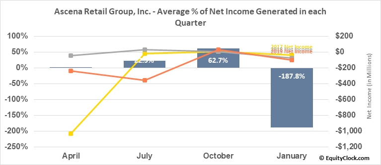Ascena Retail Group, Inc. (NASD:ASNA) Net Income Seasonality