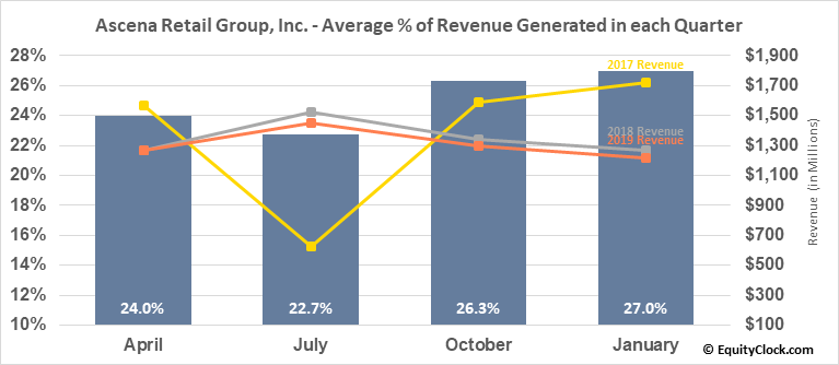 Ascena Retail Group, Inc. (NASD:ASNA) Revenue Seasonality