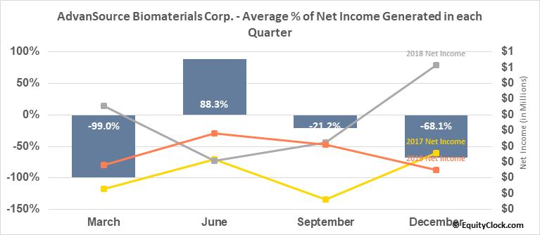 AdvanSource Biomaterials Corp. (OTCMKT:ASNB) Net Income Seasonality