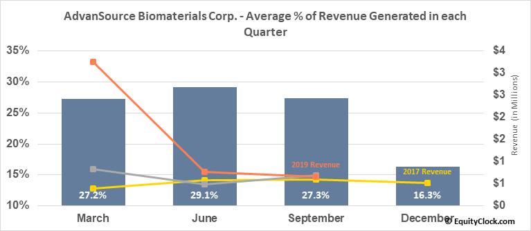 AdvanSource Biomaterials Corp. (OTCMKT:ASNB) Revenue Seasonality