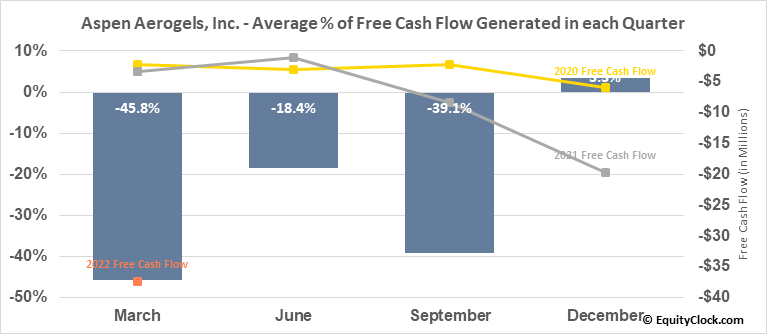 Aspen Aerogels, Inc. (NYSE:ASPN) Free Cash Flow Seasonality